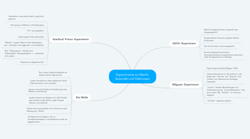 Mind Map: Experimente zu Macht, Autorität und Gehorsam