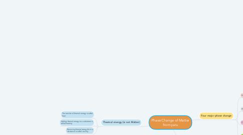 Mind Map: Phase Change of Matter from yaru