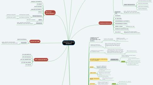 Mind Map: FRAMEWORK OFF-ROAD TEAM