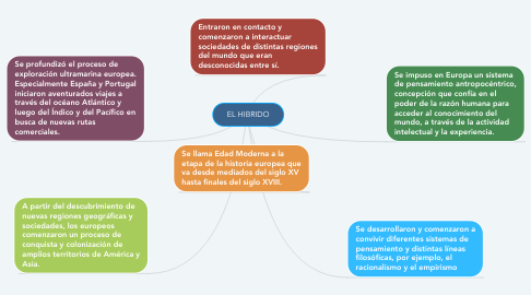 Mind Map: Descriptor 4 - What do you think about watching movies at cinemas?