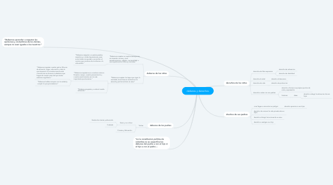 Mind Map: deberes y derechos