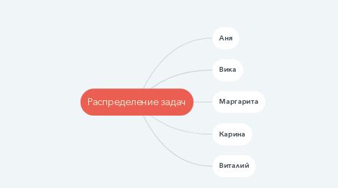 Mind Map: Распределение задач