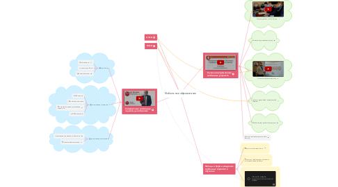 Mind Map: Мобильное образование