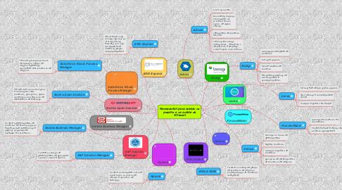 Mind Map: Ferramentas para auxiliar no processo e na análise de sistemas