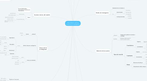 Mind Map: Cómo llevar a cabo un proyecto de investigación