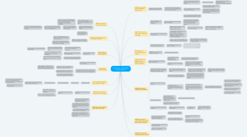 Mind Map: Root Cause - Why WAW launch will fail ?