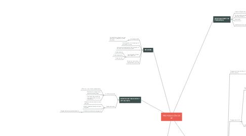 Mind Map: PROPAGACIÓN DE RF