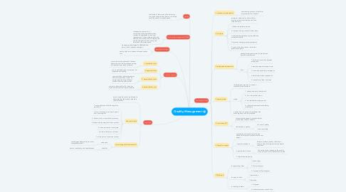 Mind Map: Quality Management