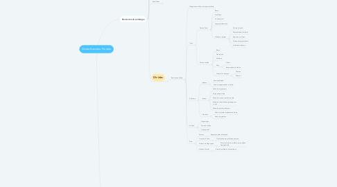 Mind Map: Direito Bancário Produto