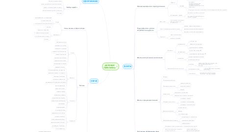 Mind Map: ДЕЛОВАЯ ПЕРЕПИСКА