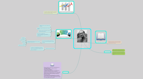 Mind Map: THOMAS SAMUEL KUHN y Las Estructuras de las revoluciones científicas (1962)