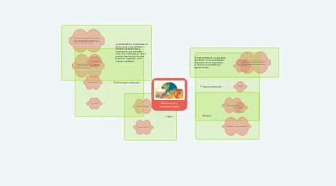 Mind Map: Alimentação e Sustentabilidade