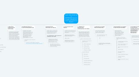 Mind Map: PASOS PARA EXPORTAR E IMPORTAR.(información tomada y basada de la Cámara de comercio de Bogotá)