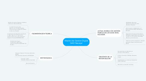 Mind Map: Modelo de Gestión Digital GAD Naranjal