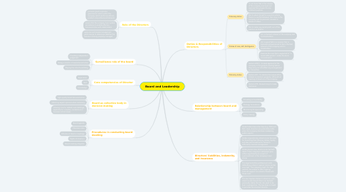 Mind Map: Board and Leadership