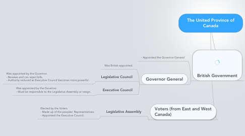 Mind Map: The United Province of Canada
