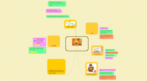 Mind Map: EJEMPLOS DE SOFTWARE