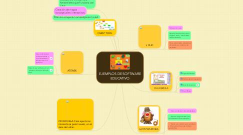 Mind Map: EJEMPLOS DE SOFTWAREEDUCATIVO