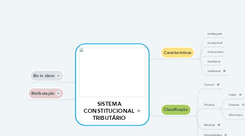 Mind Map: SISTEMA CONSTITUCIONAL TRIBUTÁRIO