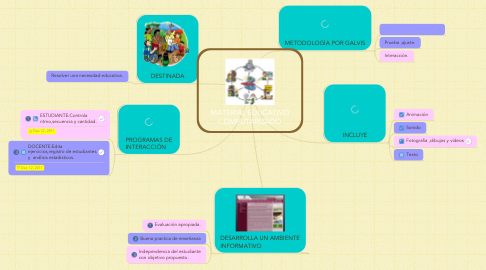 Mind Map: MATERIAL EDUCATIVO COMPUTARIZADO