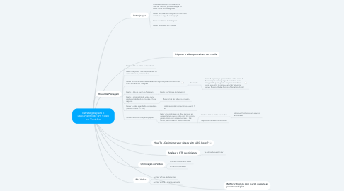 Mind Map: Estratégias para o Lançamento de um Vídeo no Youtube
