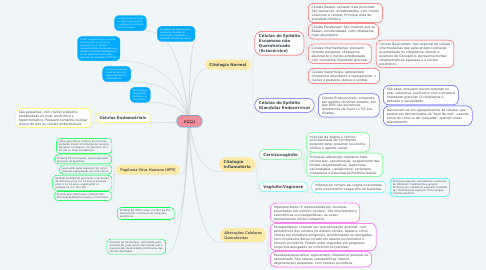 Mind Map: PCCU