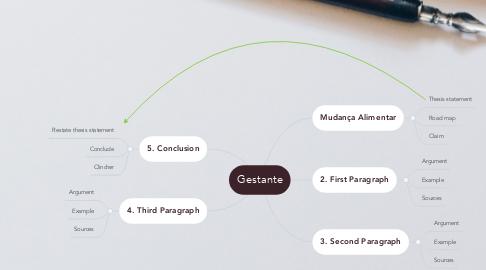 Mind Map: Gestante