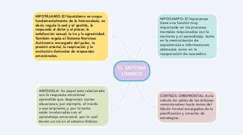 Mind Map: RAZONES PARA CUIDAR EL MEDIO AMBIENTE