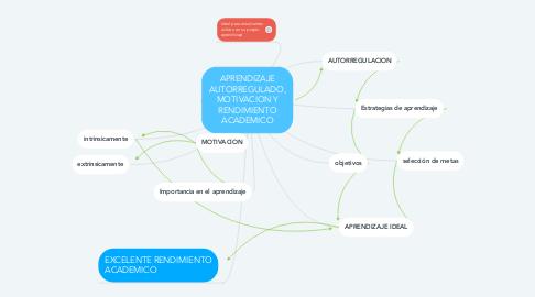Mind Map: APRENDIZAJE AUTORREGULADO, MOTIVACION Y RENDIMIENTO ACADEMICO