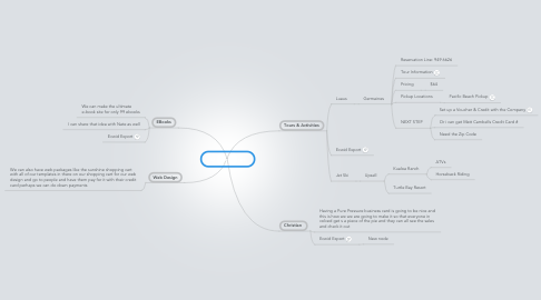 Mind Map: Online Stores