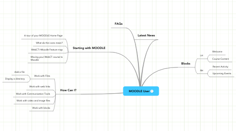 Mind Map: MOODLE User