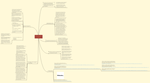 Mind Map: technological research
