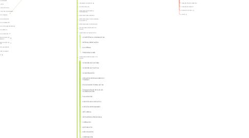 Mind Map: FRAMEWORK DE DIRECCIÓN DE PROYECTOS - PMP / PMI