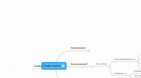 Mind Map: Профи-сервисы