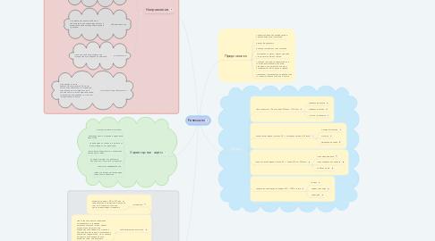 Mind Map: Ренессанс