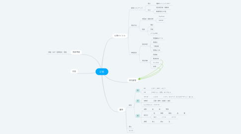 Mind Map: 計画