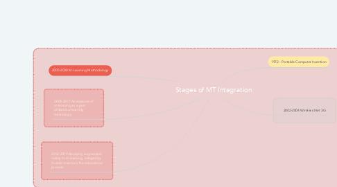 Mind Map: Stages of MT Integration