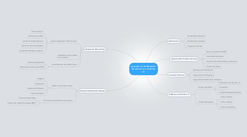 "Mind Map: proceso de fortificacion de azucar con vitamina ""A"""
