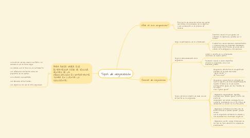 Mind Map: Tipos de negociación