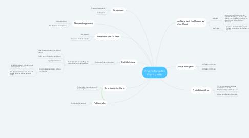 Mind Map: Anschaffung des Kopiergeräts