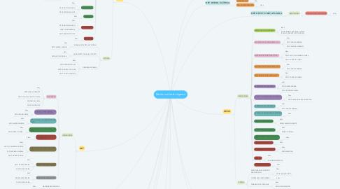 Mind Map: Matriz curricular vigente