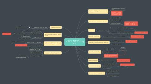 Mind Map: LA INTELIGENCIA ARTIFICIAL EN EL SECTOR LEGAL