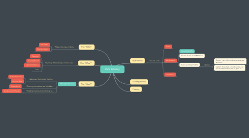 Mind Map: Data Literacy