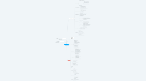 Mind Map: POC SF for SSI