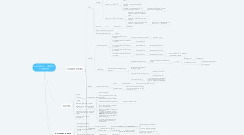 Mind Map: AANVRAAG HUUR CC STROMING