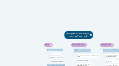 Mind Map: Информация и основные этапы работы с ней