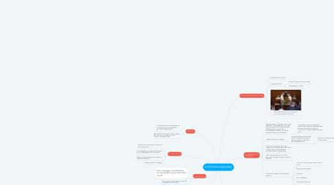 Mind Map: ATTITUDE MAGAZINE