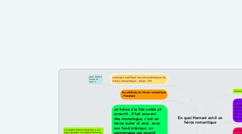 Mind Map: En quoi Hernani est-il un héros romantique