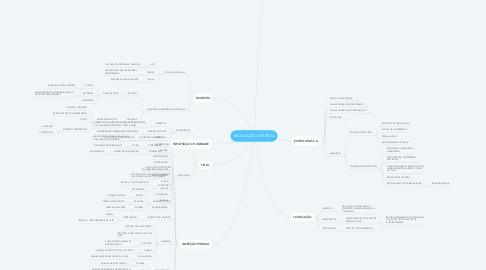 Mind Map: AVALIAÇÃO E PERÍCIA