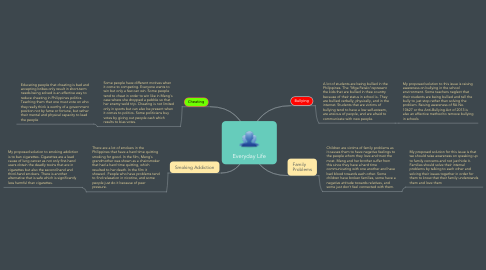 Mind Map: Everyday Life